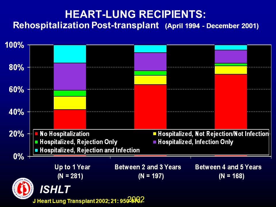 2002 ISHLT J Heart Lung Transplant 2002; 21: 950-970. HEART-LUNG RECIPIENTS: Rehospitalization Post-transplant (April 1994 - December 2001)