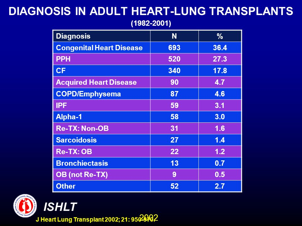 2002 ISHLT J Heart Lung Transplant 2002; 21: 950-970. DIAGNOSIS IN ADULT HEART-LUNG TRANSPLANTS (1982-2001) DiagnosisN% Congenital Heart Disease69336.