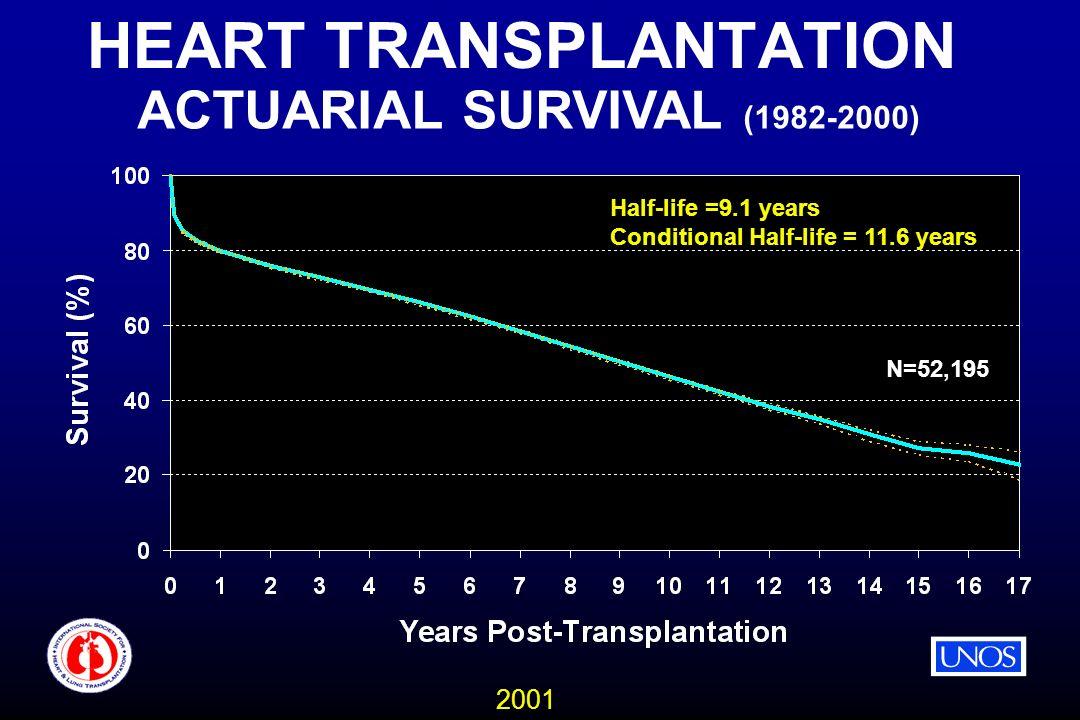 2001 HEART TRANSPLANTATION ACTUARIAL SURVIVAL (1982-2000) N=52,195 Half-life =9.1 years Conditional Half-life = 11.6 years