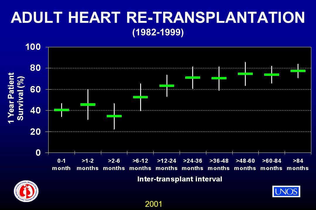 2001 ADULT HEART RE-TRANSPLANTATION (1982-1999) 1 Year Patient Survival (%)