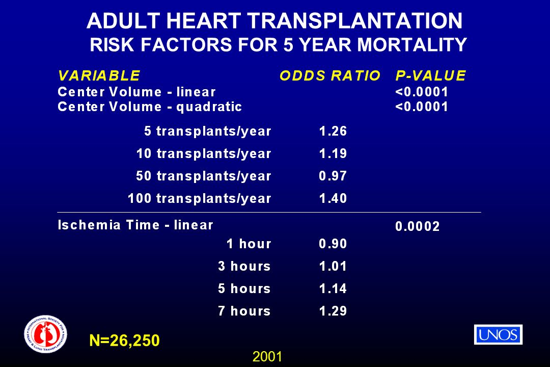 2001 ADULT HEART TRANSPLANTATION RISK FACTORS FOR 5 YEAR MORTALITY N=26,250