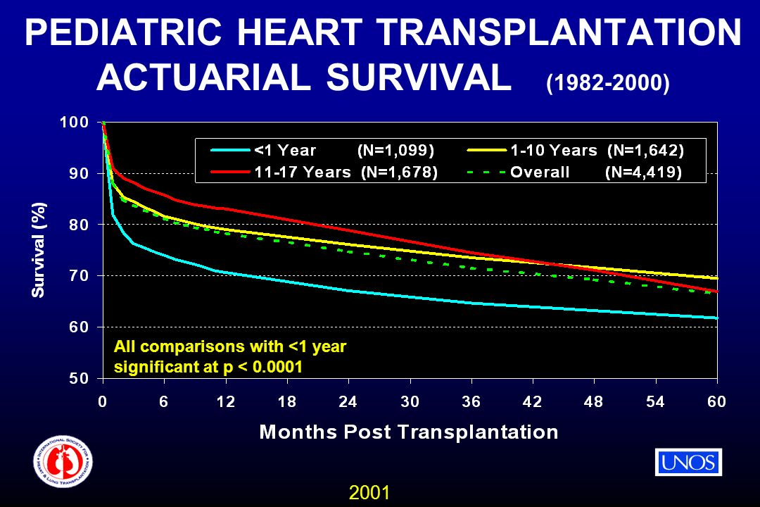 2001 PEDIATRIC HEART TRANSPLANTATION ACTUARIAL SURVIVAL (1982-2000) All comparisons with <1 year significant at p < 0.0001
