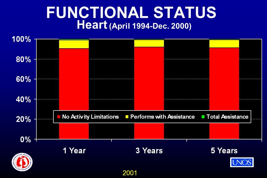 2001 FUNCTIONAL STATUS Heart (April 1994-Dec. 2000)