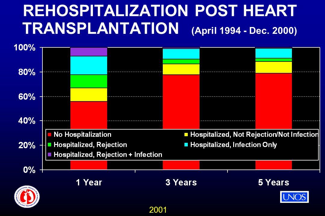 2001 REHOSPITALIZATION POST HEART TRANSPLANTATION (April 1994 - Dec. 2000)
