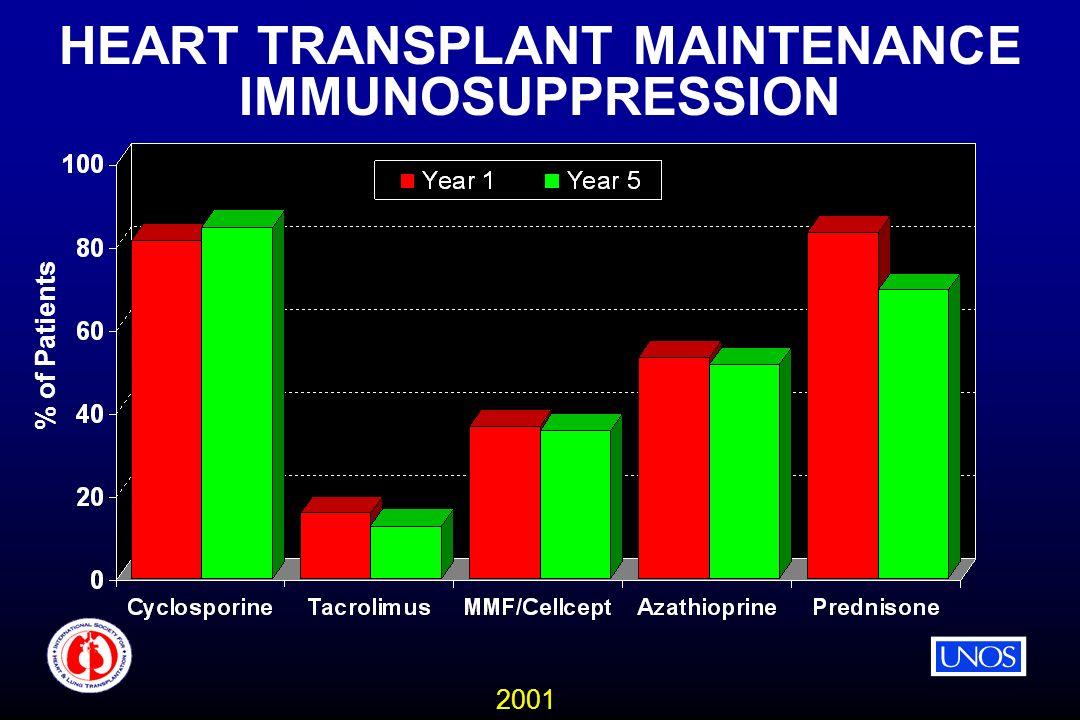 2001 HEART TRANSPLANT MAINTENANCE IMMUNOSUPPRESSION % of Patients