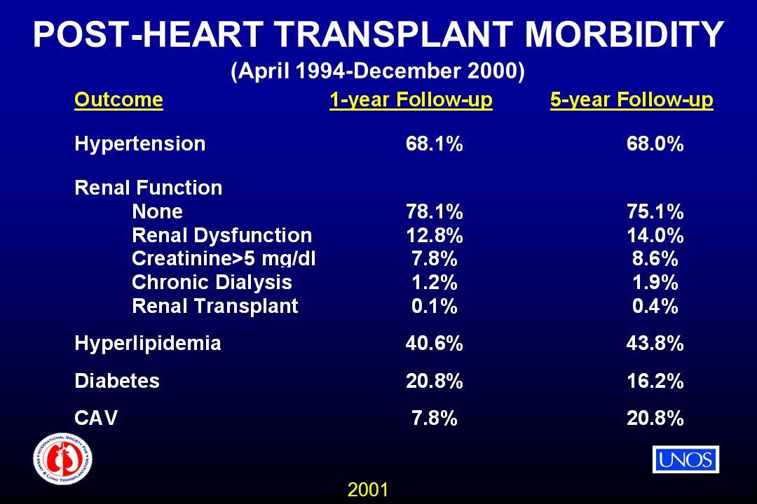 2001 POST-HEART TRANSPLANT MORBIDITY (April 1994-December 2000)