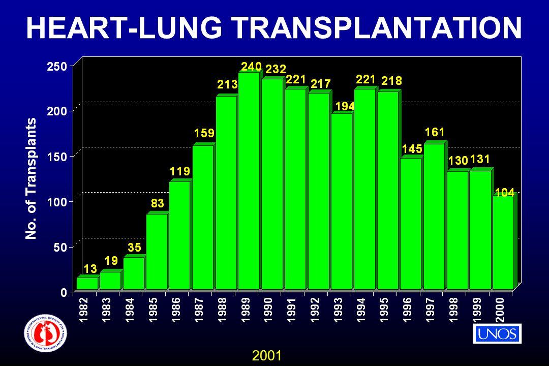 2001 HEART-LUNG TRANSPLANTATION