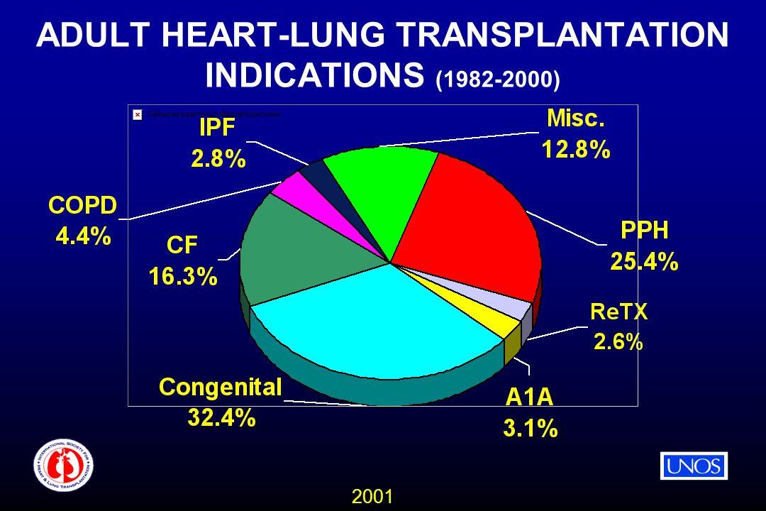 2001 ADULT HEART-LUNG TRANSPLANTATION INDICATIONS (1982-2000)