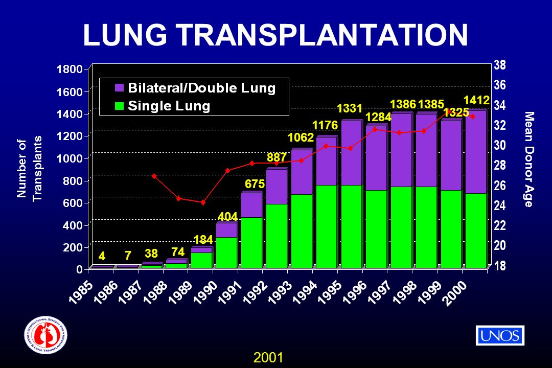 2001 LUNG TRANSPLANTATION Mean Donor Age