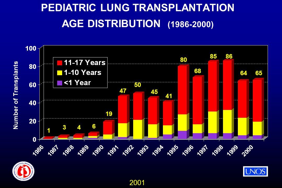 2001 PEDIATRIC LUNG TRANSPLANTATION AGE DISTRIBUTION (1986-2000) Number of Transplants 1 34 6 19 47 50 45 41 80 68 8586 6465