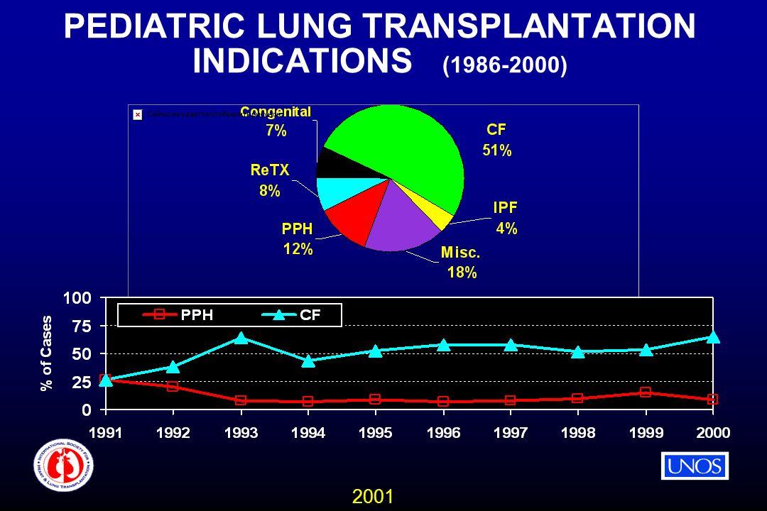 2001 PEDIATRIC LUNG TRANSPLANTATION INDICATIONS (1986-2000)