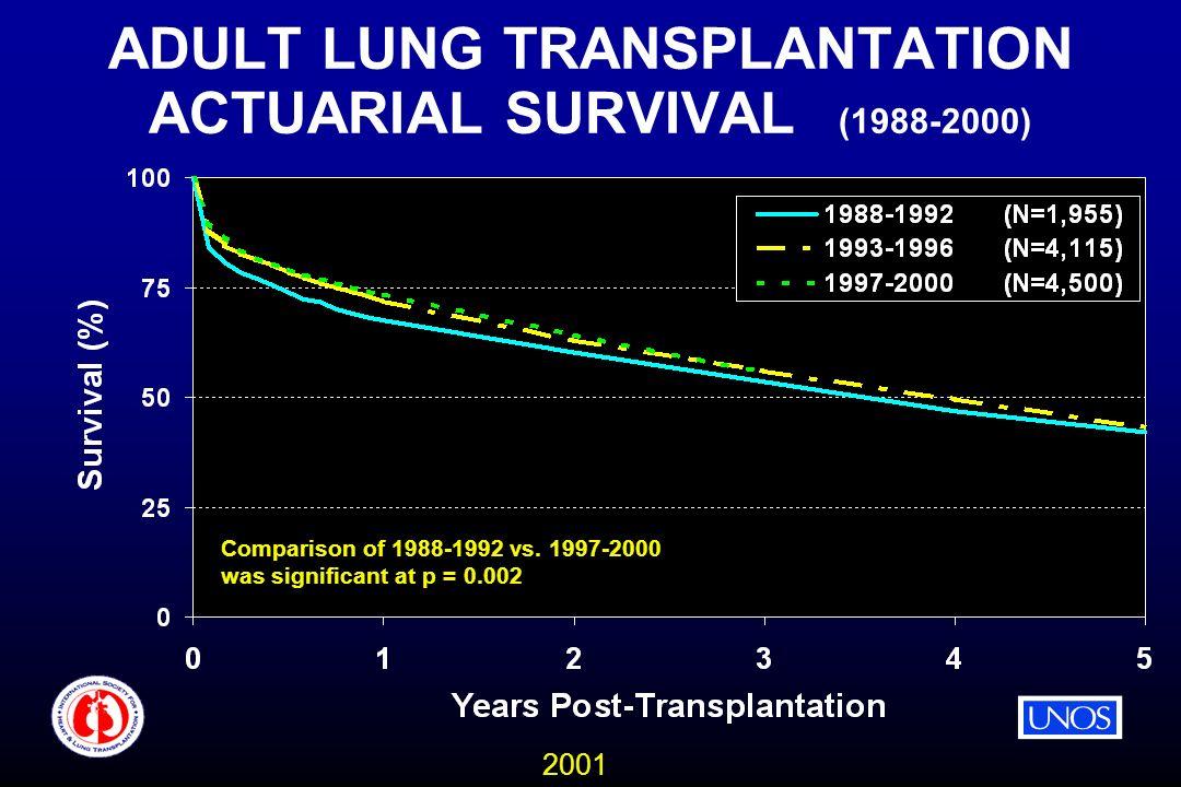 2001 ADULT LUNG TRANSPLANTATION ACTUARIAL SURVIVAL (1988-2000) Comparison of 1988-1992 vs.