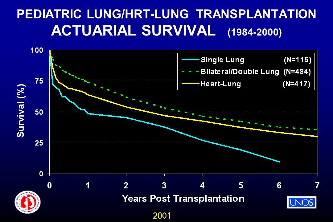 2001 PEDIATRIC LUNG/HRT-LUNG TRANSPLANTATION ACTUARIAL SURVIVAL (1984-2000)