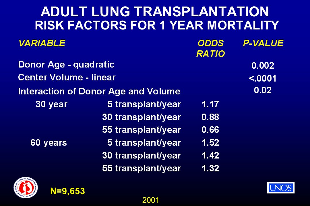 2001 ADULT LUNG TRANSPLANTATION RISK FACTORS FOR 1 YEAR MORTALITY N=9,653