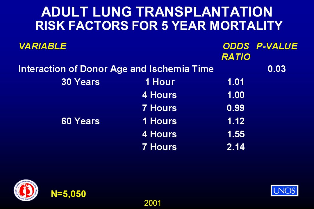 2001 ADULT LUNG TRANSPLANTATION RISK FACTORS FOR 5 YEAR MORTALITY N=5,050