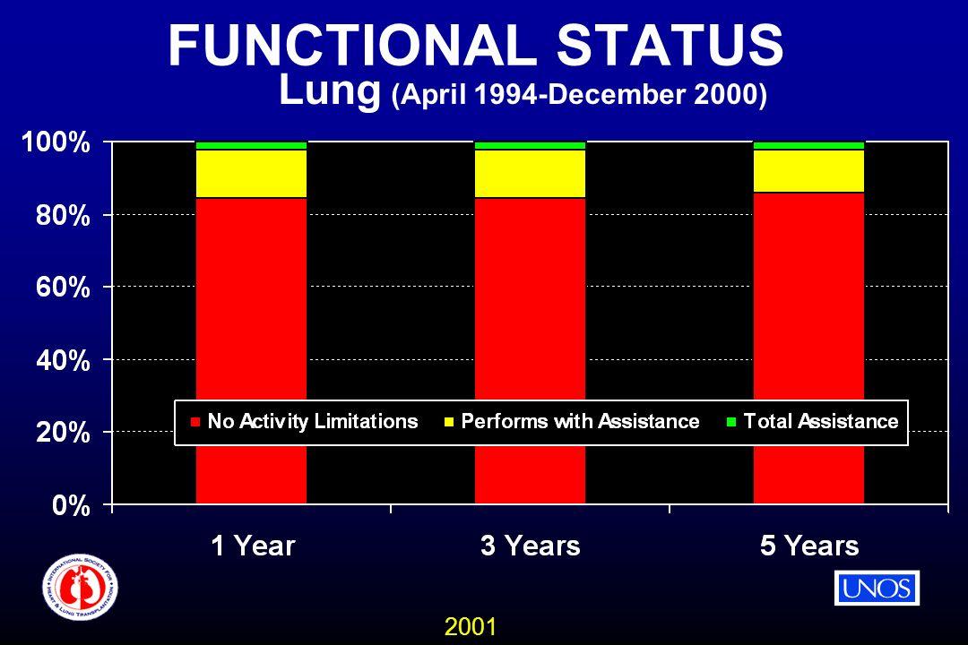 2001 FUNCTIONAL STATUS Lung (April 1994-December 2000)