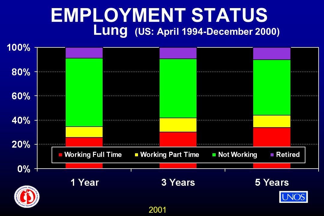 2001 EMPLOYMENT STATUS Lung (US: April 1994-December 2000)