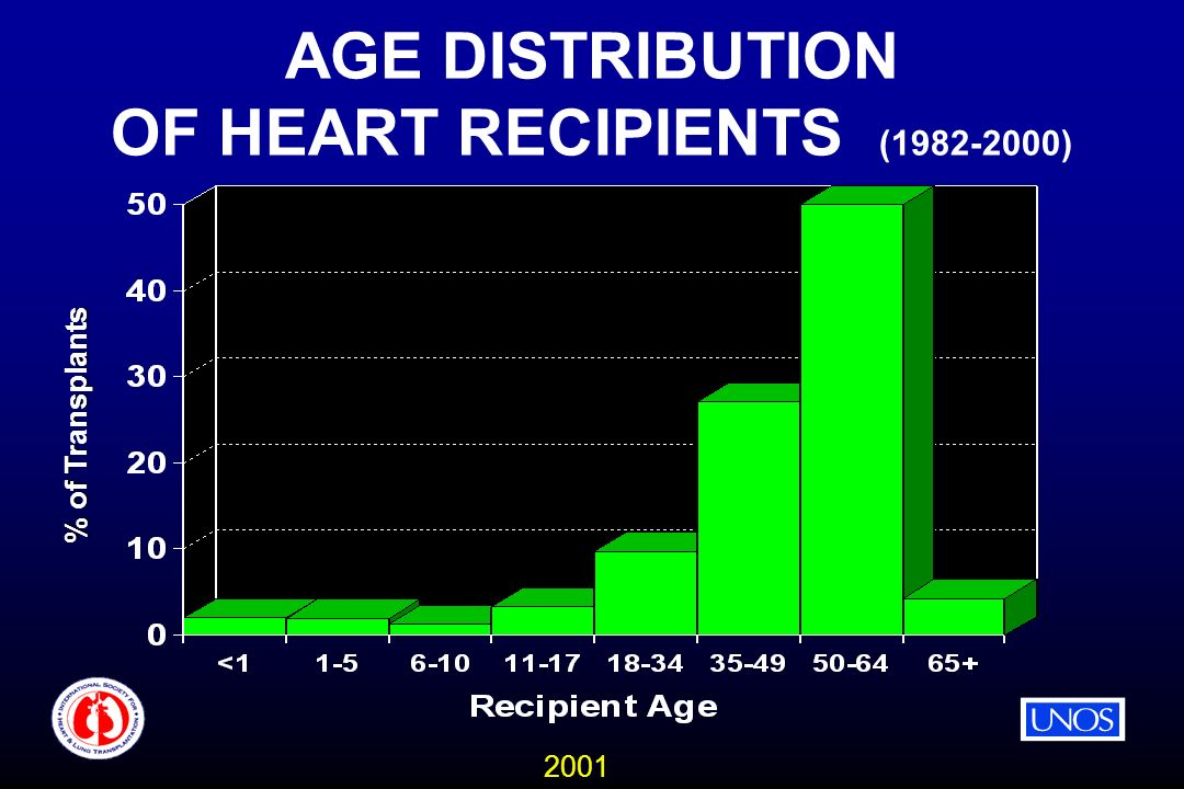 2001 AGE DISTRIBUTION OF HEART RECIPIENTS ( ) % of Trnsplants % of Transplants