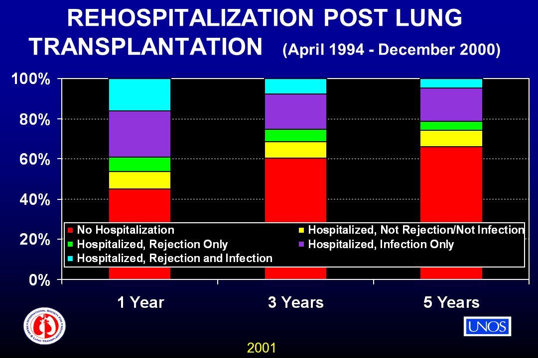 2001 REHOSPITALIZATION POST LUNG TRANSPLANTATION (April 1994 - December 2000)