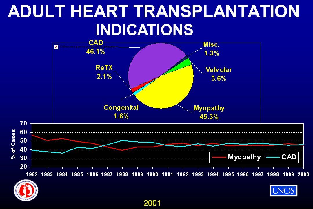 2001 ADULT HEART TRANSPLANTATION INDICATIONS