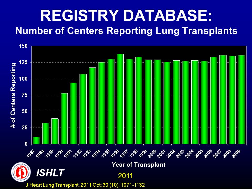REGISTRY DATABASE: Number of Centers Reporting Lung Transplants ISHLT 2011 ISHLT J Heart Lung Transplant.