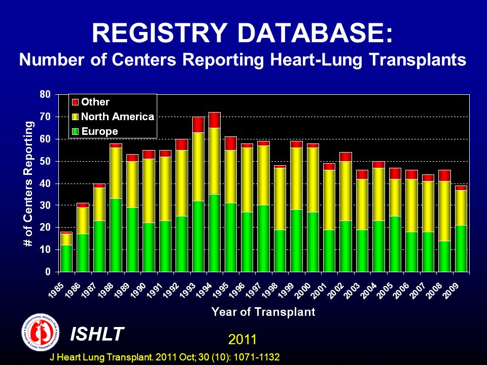 REGISTRY DATABASE: Number of Centers Reporting Heart-Lung Transplants ISHLT 2011 ISHLT J Heart Lung Transplant.