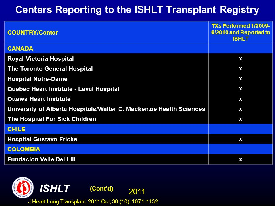 Centers Reporting to the ISHLT Transplant Registry COUNTRY/Center TXs Performed 1/2009- 6/2010 and Reported to ISHLT CANADA Royal Victoria Hospital x The Toronto General Hospital x Hospital Notre-Dame x Quebec Heart Institute - Laval Hospital x Ottawa Heart Institute x University of Alberta Hospitals/Walter C.