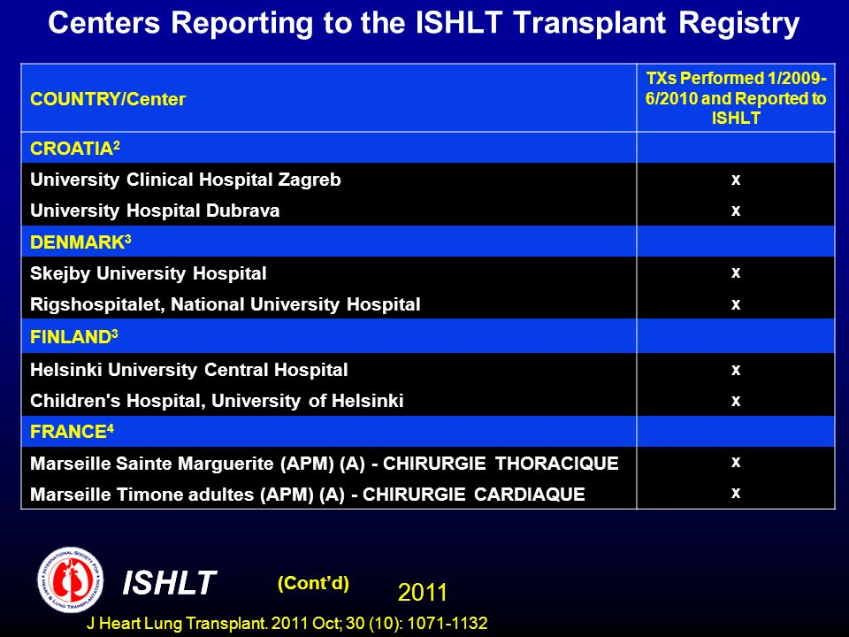 Centers Reporting to the ISHLT Transplant Registry COUNTRY/Center TXs Performed 1/2009- 6/2010 and Reported to ISHLT CROATIA 2 University Clinical Hospital Zagreb x University Hospital Dubrava x DENMARK 3 Skejby University Hospital x Rigshospitalet, National University Hospital x FINLAND 3 Helsinki University Central Hospital x Children s Hospital, University of Helsinki x FRANCE 4 Marseille Sainte Marguerite (APM) (A) - CHIRURGIE THORACIQUE x Marseille Timone adultes (APM) (A) - CHIRURGIE CARDIAQUE x (Contd) ISHLT 2011 ISHLT J Heart Lung Transplant.