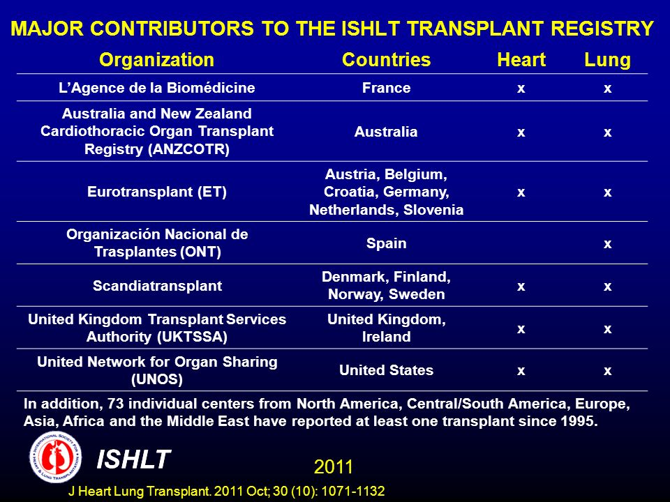 REGISTRY DATABASE: Number of Centers Reporting Heart-Lung Transplants ISHLT 2011 ISHLT J Heart Lung Transplant.