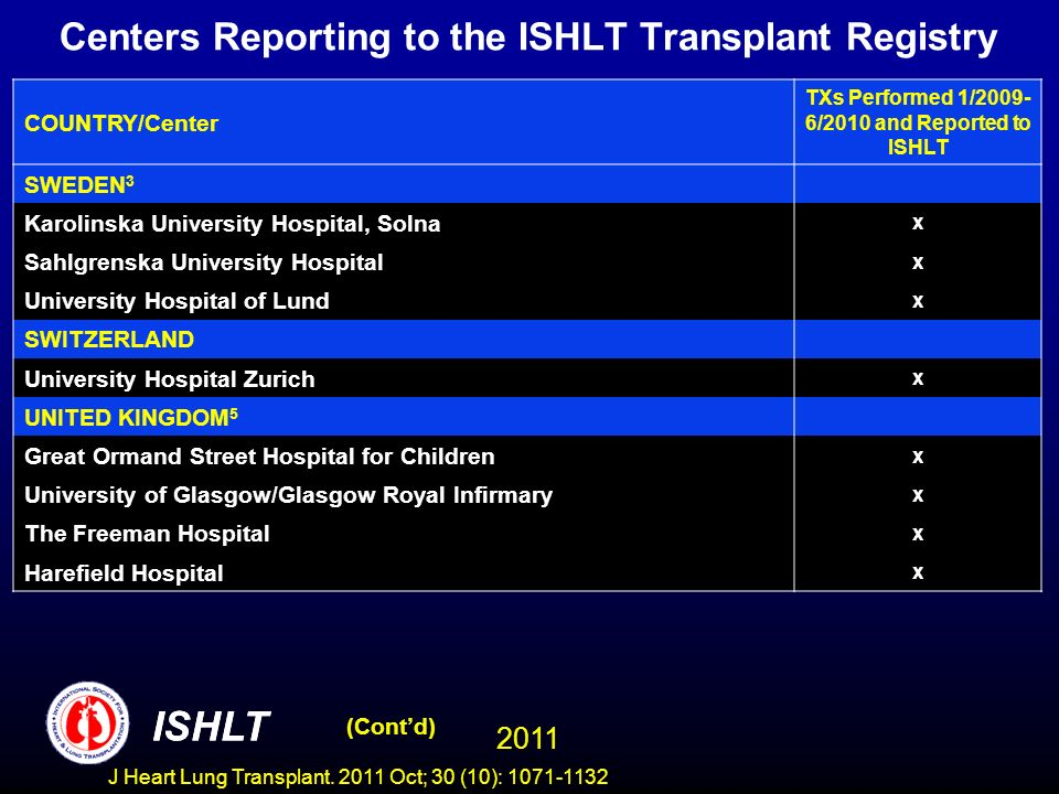 Centers Reporting to the ISHLT Transplant Registry COUNTRY/Center TXs Performed 1/2009- 6/2010 and Reported to ISHLT SWEDEN 3 Karolinska University Hospital, Solna x Sahlgrenska University Hospital x University Hospital of Lund x SWITZERLAND University Hospital Zurich x UNITED KINGDOM 5 Great Ormand Street Hospital for Children x University of Glasgow/Glasgow Royal Infirmary x The Freeman Hospital x Harefield Hospital x (Contd) ISHLT 2011 ISHLT J Heart Lung Transplant.
