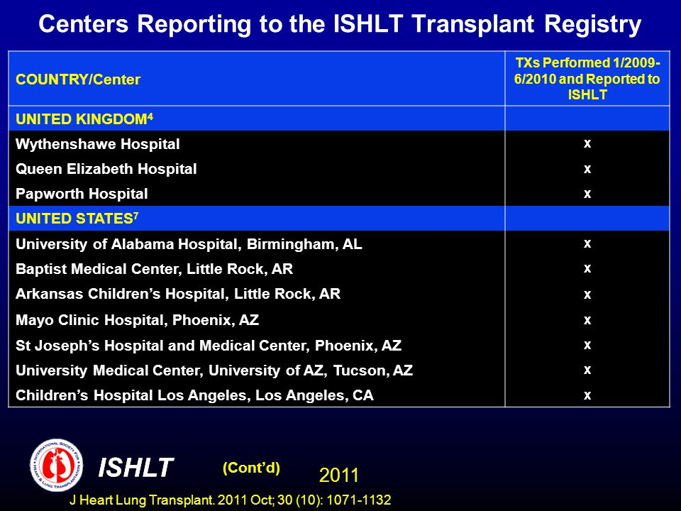 Centers Reporting to the ISHLT Transplant Registry COUNTRY/Center TXs Performed 1/2009- 6/2010 and Reported to ISHLT UNITED KINGDOM 4 Wythenshawe Hospital x Queen Elizabeth Hospital x Papworth Hospital x UNITED STATES 7 University of Alabama Hospital, Birmingham, AL x Baptist Medical Center, Little Rock, AR x Arkansas Childrens Hospital, Little Rock, AR x Mayo Clinic Hospital, Phoenix, AZ x St Josephs Hospital and Medical Center, Phoenix, AZ x University Medical Center, University of AZ, Tucson, AZ x Childrens Hospital Los Angeles, Los Angeles, CA x (Contd) ISHLT 2011 ISHLT J Heart Lung Transplant.