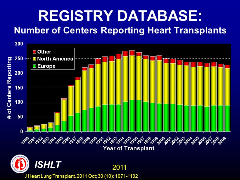 Centers Reporting to the ISHLT Transplant Registry COUNTRY/Center TXs Performed 1/2009- 6/2010 and Reported to ISHLT FRANCE 4 (contd) Grenoble (A) - PNEUMOLOGIE x Nantes (A+P) - CHIRURGIE CARDIO-VASCULAIRE x Nancy (A+P) - CHIRURGIE CARDIO-PULMONAIRE x Lille (A+P) - CHIRURGIE CARDIO-VASCULAIRE x Clermont-Ferrand (A) - CHIRURGIE CARDIAQUE x Strasbourg (A) - CHIRURGIE THORACIQUE x Strasbourg (A) - CHIRURGIE CARDIO-PULMONAIRE x Lyon (A+P) - POLE DE TRANSPLANTATION PULMONAIRE x Lyon I (HCL) (A+P) - Pole de Transplantation Cardiaque x Lyon II (HCL) (A) - POLE DE TRANSPLANTATION CARDIAQUE x Paris Pitié-Salpêtrière (AP-HP) (A+P) - CHIRURGIE CARDIO- VASCULAIRE x (Contd) ISHLT 2011 ISHLT J Heart Lung Transplant.