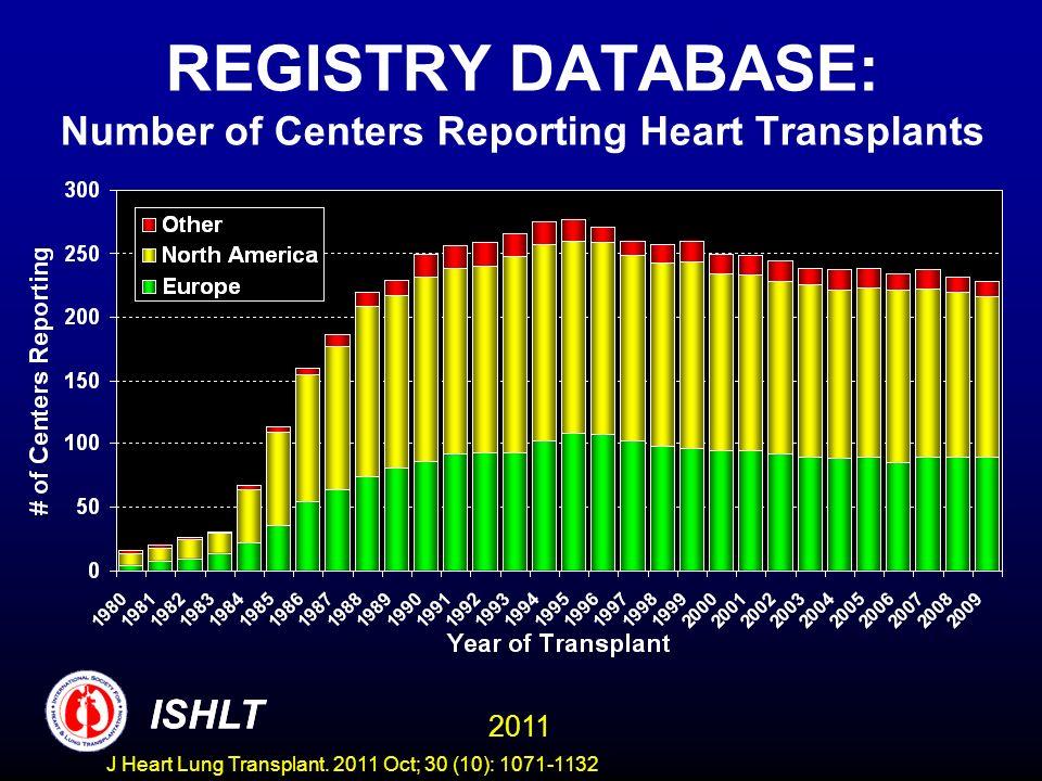 REGISTRY DATABASE: Number of Centers Reporting Lung Transplants ISHLT 2011 ISHLT J Heart Lung Transplant.