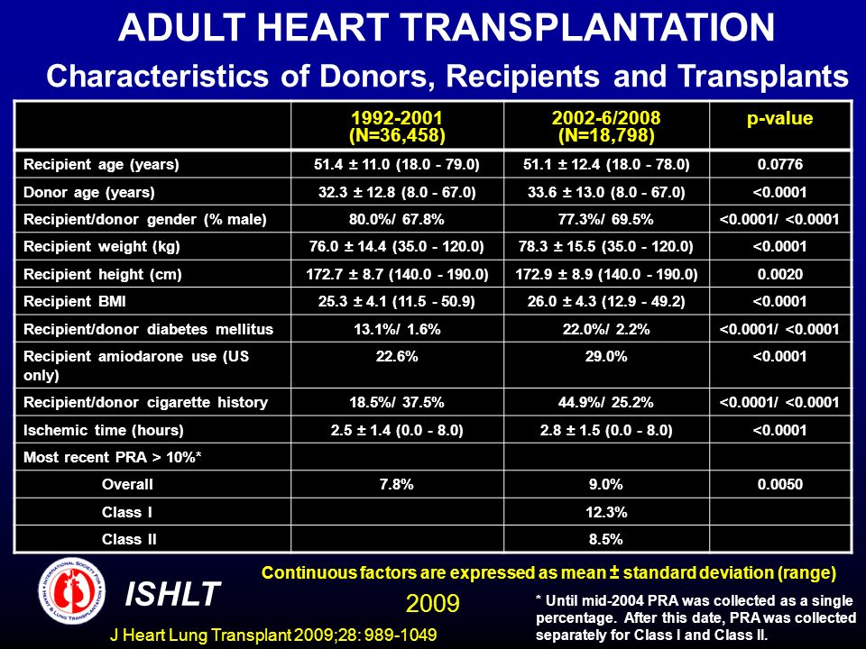 J Heart Lung Transplant 2009;28: 989-1049 1992-2001 (N=36,458) 2002-6/2008 (N=18,798) p-value Recipient age (years)51.4 ± 11.0 (18.0 - 79.0)51.1 ± 12.4 (18.0 - 78.0)0.0776 Donor age (years)32.3 ± 12.8 (8.0 - 67.0)33.6 ± 13.0 (8.0 - 67.0)<0.0001 Recipient/donor gender (% male)80.0%/ 67.8%77.3%/ 69.5%<0.0001/ <0.0001 Recipient weight (kg)76.0 ± 14.4 (35.0 - 120.0)78.3 ± 15.5 (35.0 - 120.0)<0.0001 Recipient height (cm)172.7 ± 8.7 (140.0 - 190.0)172.9 ± 8.9 (140.0 - 190.0)0.0020 Recipient BMI25.3 ± 4.1 (11.5 - 50.9)26.0 ± 4.3 (12.9 - 49.2)<0.0001 Recipient/donor diabetes mellitus13.1%/ 1.6%22.0%/ 2.2%<0.0001/ <0.0001 Recipient amiodarone use (US only) 22.6%29.0%<0.0001 Recipient/donor cigarette history18.5%/ 37.5%44.9%/ 25.2%<0.0001/ <0.0001 Ischemic time (hours)2.5 ± 1.4 (0.0 - 8.0)2.8 ± 1.5 (0.0 - 8.0)<0.0001 Most recent PRA > 10%* Overall7.8%9.0%0.0050 Class I12.3% Class II8.5% ISHLT Continuous factors are expressed as mean ± standard deviation (range) ADULT HEART TRANSPLANTATION Characteristics of Donors, Recipients and Transplants * Until mid-2004 PRA was collected as a single percentage.