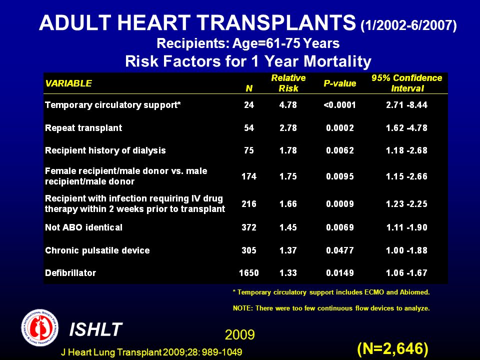 J Heart Lung Transplant 2009;28: 989-1049 ADULT HEART TRANSPLANTS (1/2002-6/2007) Recipients: Age=61-75 Years Risk Factors for 1 Year Mortality (N=2,646) * Temporary circulatory support includes ECMO and Abiomed.