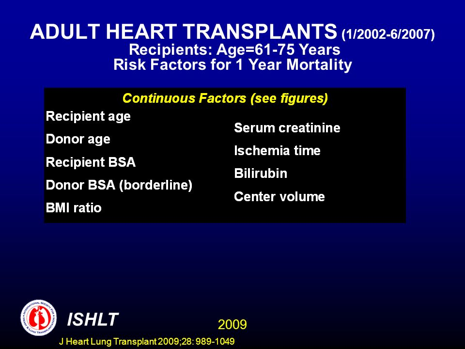 J Heart Lung Transplant 2009;28: 989-1049 ADULT HEART TRANSPLANTS (1/2002-6/2007) Recipients: Age=61-75 Years Risk Factors for 1 Year Mortality 2009 ISHLT