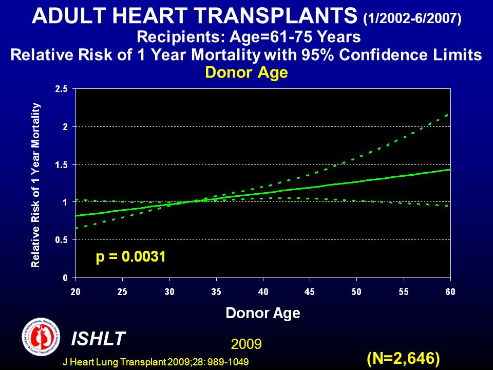 J Heart Lung Transplant 2009;28: 989-1049 ADULT HEART TRANSPLANTS (1/2002-6/2007) Recipients: Age=61-75 Years Relative Risk of 1 Year Mortality with 95% Confidence Limits Donor Age (N=2,646) 2009 ISHLT