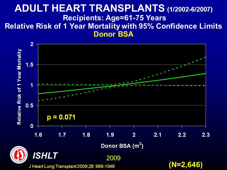 J Heart Lung Transplant 2009;28: 989-1049 ADULT HEART TRANSPLANTS (1/2002-6/2007) Recipients: Age=61-75 Years Relative Risk of 1 Year Mortality with 95% Confidence Limits Donor BSA (N=2,646) 2009 ISHLT