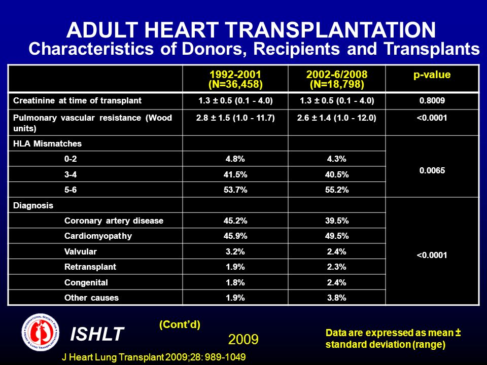 J Heart Lung Transplant 2009;28: 989-1049 1992-2001 (N=36,458) 2002-6/2008 (N=18,798) p-value Creatinine at time of transplant1.3 ± 0.5 (0.1 - 4.0) 0.8009 Pulmonary vascular resistance (Wood units) 2.8 ± 1.5 (1.0 - 11.7)2.6 ± 1.4 (1.0 - 12.0)<0.0001 HLA Mismatches 0.0065 0-24.8%4.3% 3-441.5%40.5% 5-653.7%55.2% Diagnosis <0.0001 Coronary artery disease45.2%39.5% Cardiomyopathy45.9%49.5% Valvular3.2%2.4% Retransplant1.9%2.3% Congenital1.8%2.4% Other causes1.9%3.8% ISHLT Data are expressed as mean ± standard deviation (range) ADULT HEART TRANSPLANTATION Characteristics of Donors, Recipients and Transplants (Contd) 2009