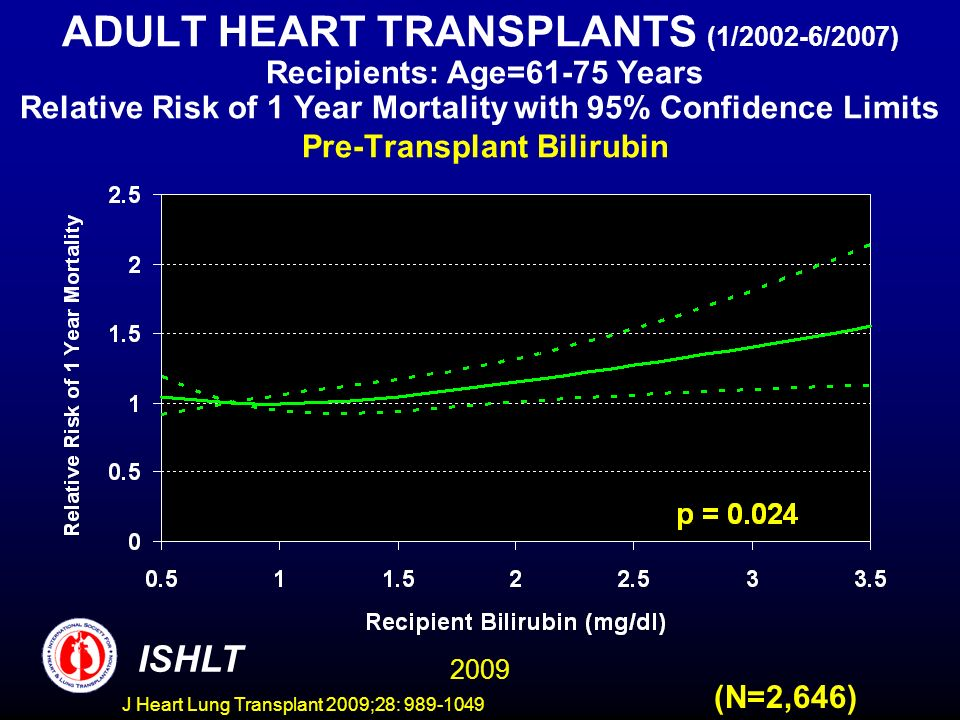 J Heart Lung Transplant 2009;28: 989-1049 ADULT HEART TRANSPLANTS (1/2002-6/2007) Recipients: Age=61-75 Years Relative Risk of 1 Year Mortality with 95% Confidence Limits Pre-Transplant Bilirubin (N=2,646) 2009 ISHLT