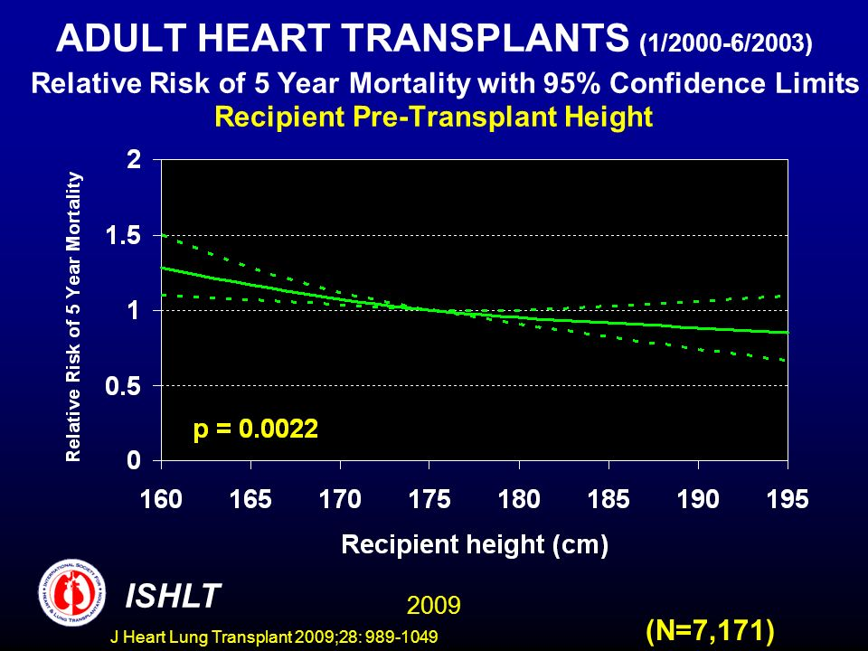 J Heart Lung Transplant 2009;28: 989-1049 ADULT HEART TRANSPLANTS (1/2000-6/2003) Relative Risk of 5 Year Mortality with 95% Confidence Limits Recipient Pre-Transplant Height 2009 ISHLT (N=7,171)