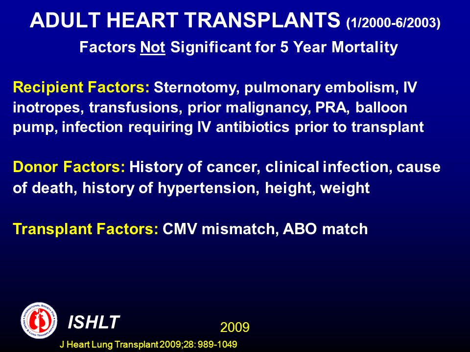 J Heart Lung Transplant 2009;28: 989-1049 ADULT HEART TRANSPLANTS (1/2000-6/2003) Factors Not Significant for 5 Year Mortality Recipient Factors: Sternotomy, pulmonary embolism, IV inotropes, transfusions, prior malignancy, PRA, balloon pump, infection requiring IV antibiotics prior to transplant Donor Factors: History of cancer, clinical infection, cause of death, history of hypertension, height, weight Transplant Factors: CMV mismatch, ABO match 2009 ISHLT