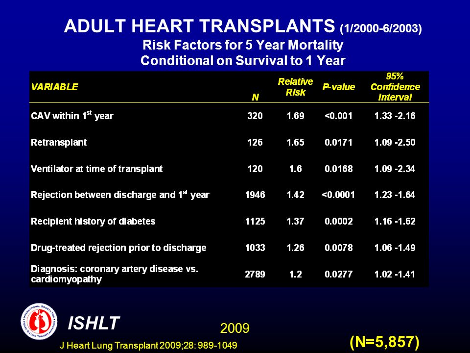 J Heart Lung Transplant 2009;28: 989-1049 ADULT HEART TRANSPLANTS (1/2000-6/2003) Risk Factors for 5 Year Mortality Conditional on Survival to 1 Year 2009 ISHLT (N=5,857)