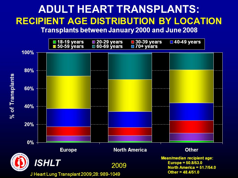 J Heart Lung Transplant 2009;28: 989-1049 ADULT HEART TRANSPLANTS: RECIPIENT AGE DISTRIBUTION BY LOCATION Transplants between January 2000 and June 2008 ISHLT 2009 Mean/median recipient age: Europe = 50.8/53.0 North America = 51.7/54.0 Other = 48.4/51.0