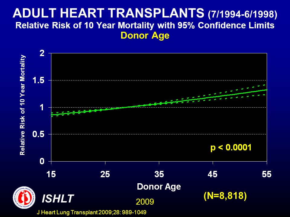 J Heart Lung Transplant 2009;28: 989-1049 ADULT HEART TRANSPLANTS (7/1994-6/1998) Relative Risk of 10 Year Mortality with 95% Confidence Limits Donor Age (N=8,818) 2009 ISHLT