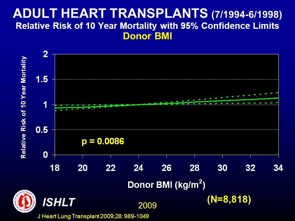 J Heart Lung Transplant 2009;28: 989-1049 ADULT HEART TRANSPLANTS (7/1994-6/1998) Relative Risk of 10 Year Mortality with 95% Confidence Limits Donor BMI (N=8,818) 2009 ISHLT