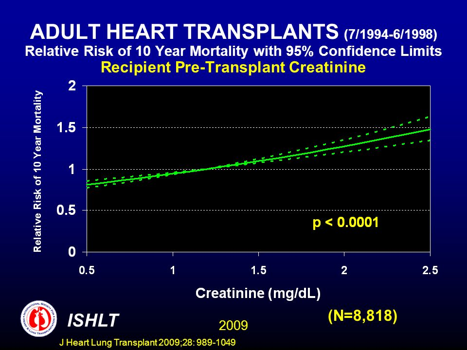 J Heart Lung Transplant 2009;28: 989-1049 ADULT HEART TRANSPLANTS (7/1994-6/1998) Relative Risk of 10 Year Mortality with 95% Confidence Limits Recipient Pre-Transplant Creatinine (N=8,818) 2009 ISHLT