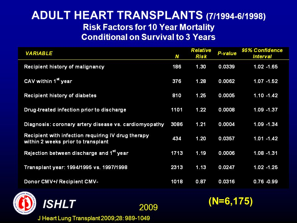 J Heart Lung Transplant 2009;28: 989-1049 ADULT HEART TRANSPLANTS (7/1994-6/1998) Risk Factors for 10 Year Mortality Conditional on Survival to 3 Years 2009 ISHLT (N=6,175)