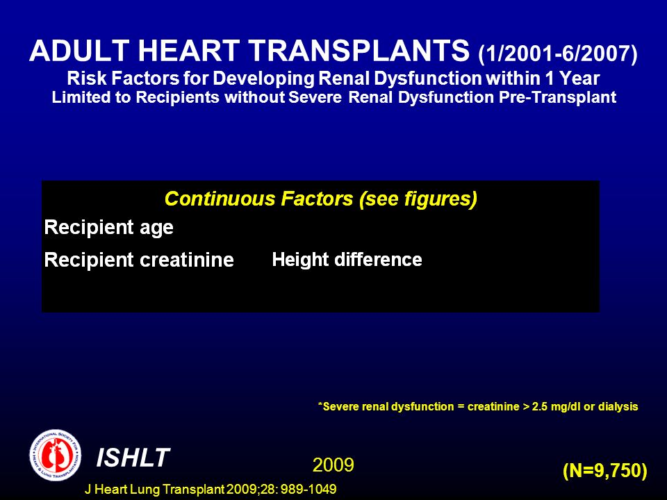 J Heart Lung Transplant 2009;28: 989-1049 ADULT HEART TRANSPLANTS (1/2001-6/2007) Risk Factors for Developing Renal Dysfunction within 1 Year Limited to Recipients without Severe Renal Dysfunction Pre-Transplant ISHLT 2009 (N=9,750) *Severe renal dysfunction = creatinine > 2.5 mg/dl or dialysis