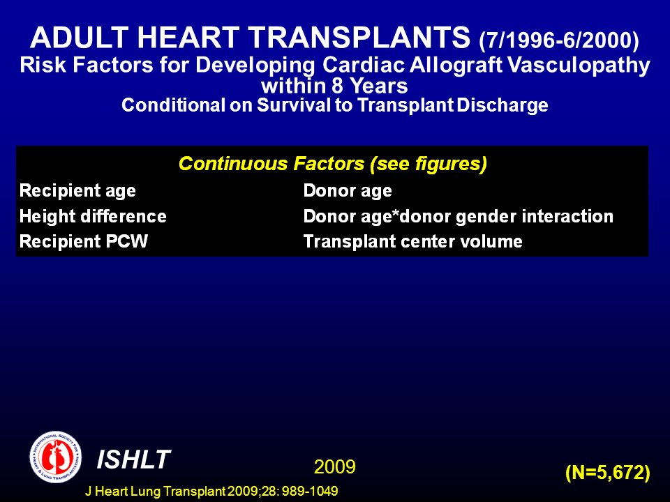 J Heart Lung Transplant 2009;28: 989-1049 ISHLT 2009 (N=5,672) ADULT HEART TRANSPLANTS (7/1996-6/2000) Risk Factors for Developing Cardiac Allograft Vasculopathy within 8 Years Conditional on Survival to Transplant Discharge